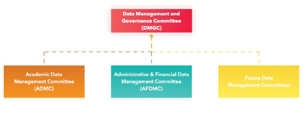 Data Governance | Office of Institutional Research